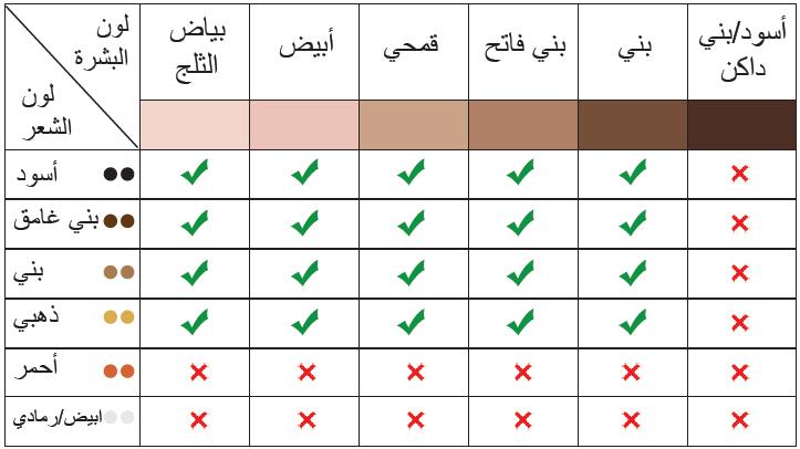 جدول يوضح الوان البشرة و الشعر الواجب اخذها بالاعتبار عند اختيار افضل جهاز ليزر منزلي لإزالة الشعر