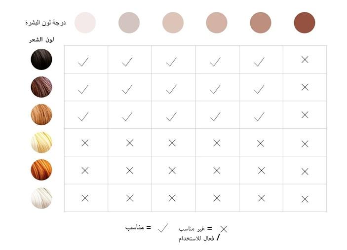 توافق لون البشرة و الشعر مع جهاز الليزر المنزلي للوجه